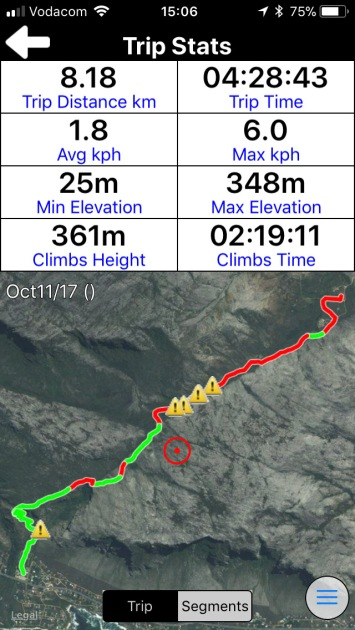 Our route (red=uphill and green=downhill)